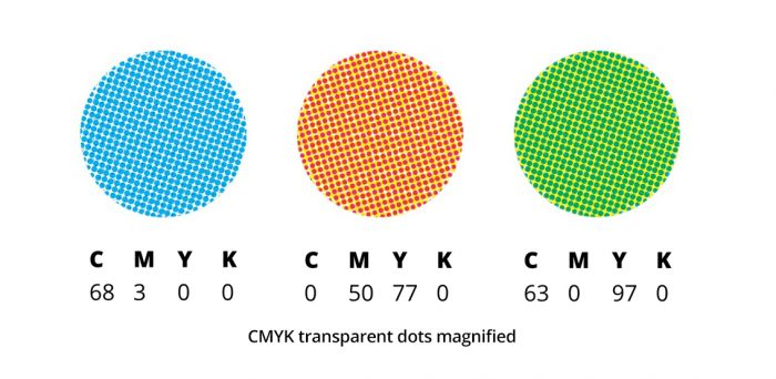 CMYK-magnified-dots-R