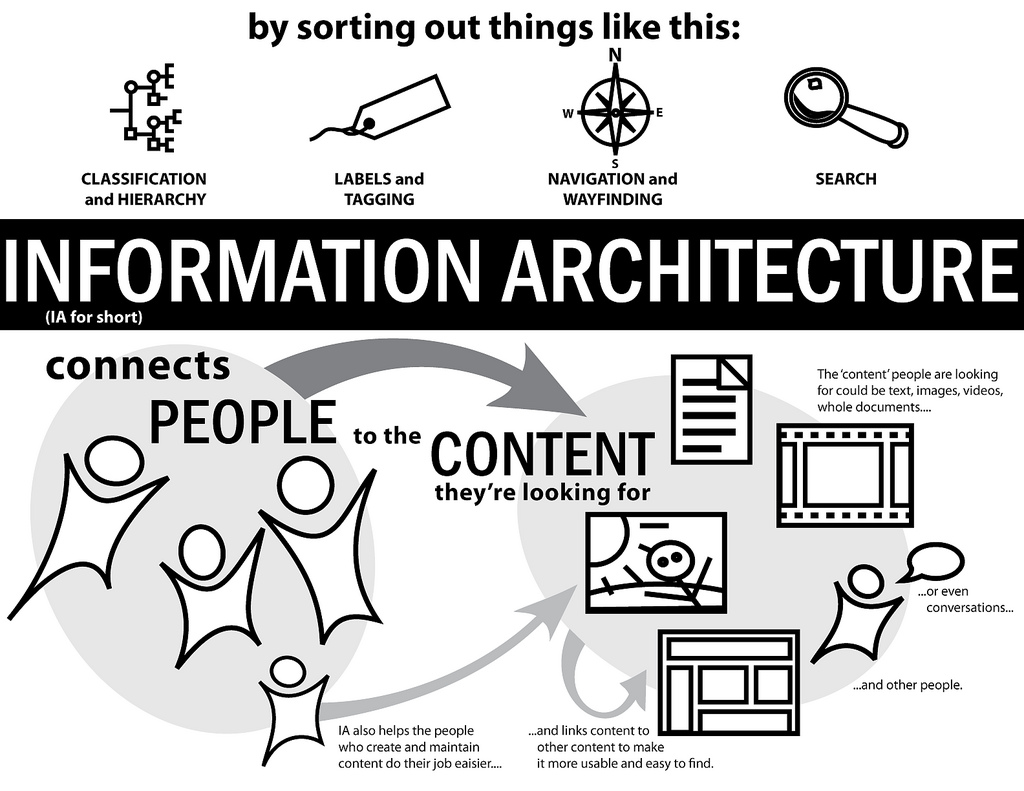 3 Ways To Improve Your Website With Information Architecture Neglia Design