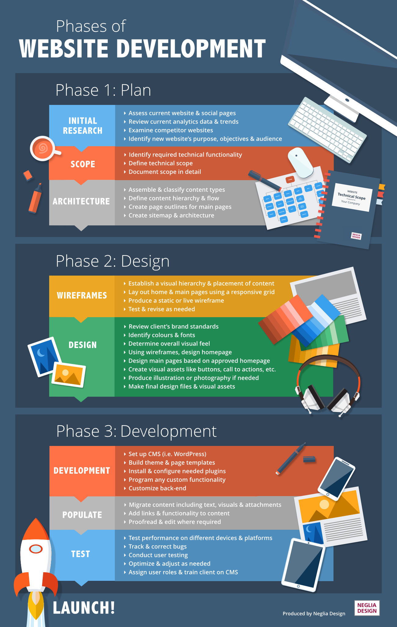 Website Development Info graphic 2