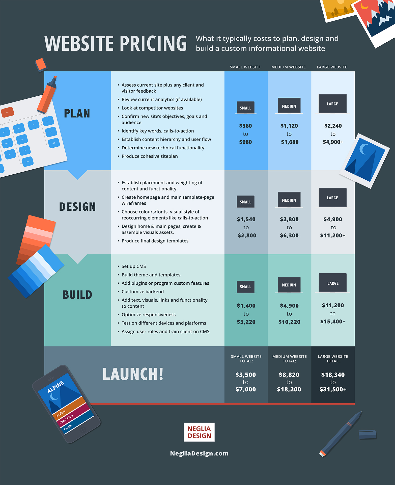 How much does it cost to build a website in - Calculator online